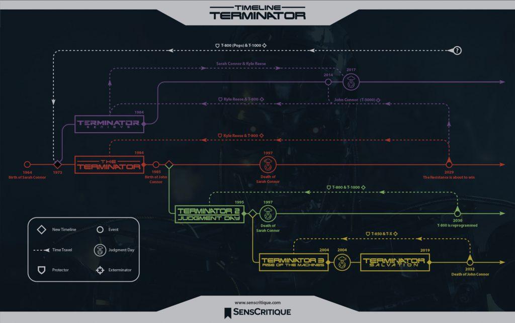 terminator_timeline